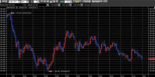ユーロ円2016年1月1日y