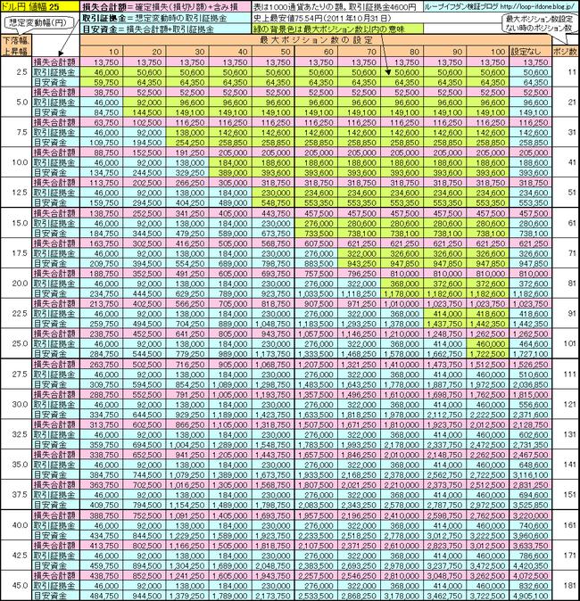 ドル円25+115