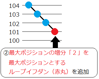 ループイフダン最大ポジション変更2