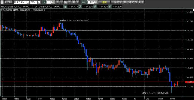 ユーロ円2015年1月3日。ループイフダン検証ブログw