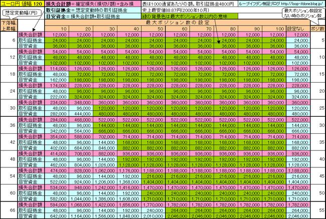 ユーロ円120、120