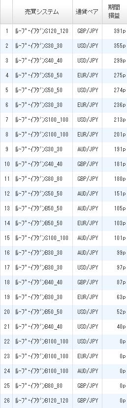 利益ランキング2017年4月15日ひまわり証券