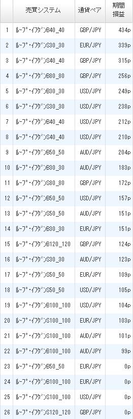 利益ランキング2017年4月1日ひまわり証券