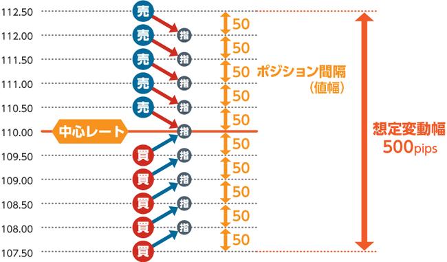サイクル2取引ワイド方式