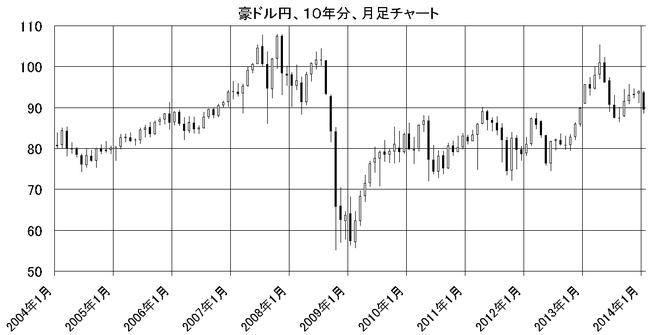 豪ドル円10年分、月足チャート