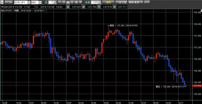ユーロ円2014年10月11日w