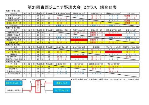 最終結果 Dクラス 第31回東西ジュニア野球大会組合せ表0001
