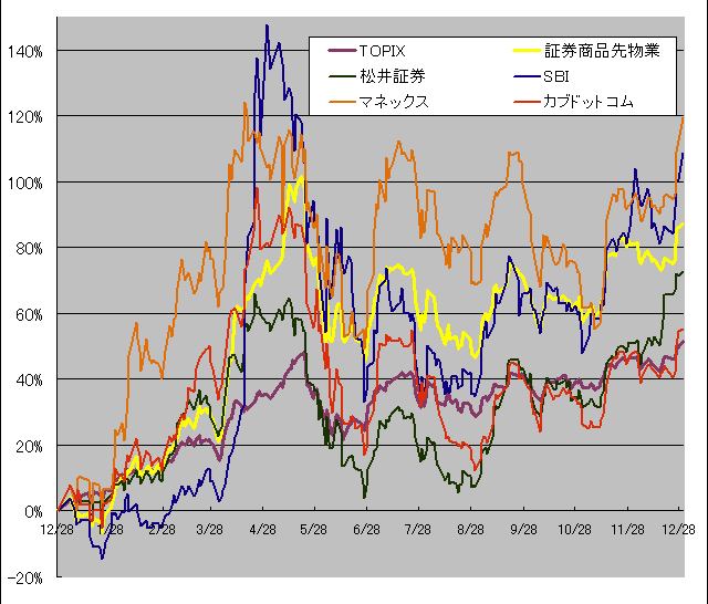 2013年のネット証券銘柄の株価グラフ