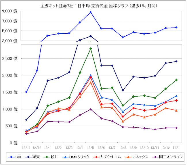 ネット証券売買代金グラフ201401