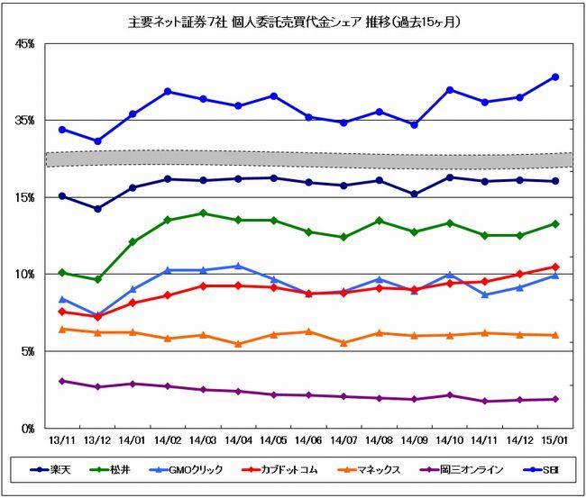主要ネット証券7社売買代金シェア推移グラフ過去15ヶ月間