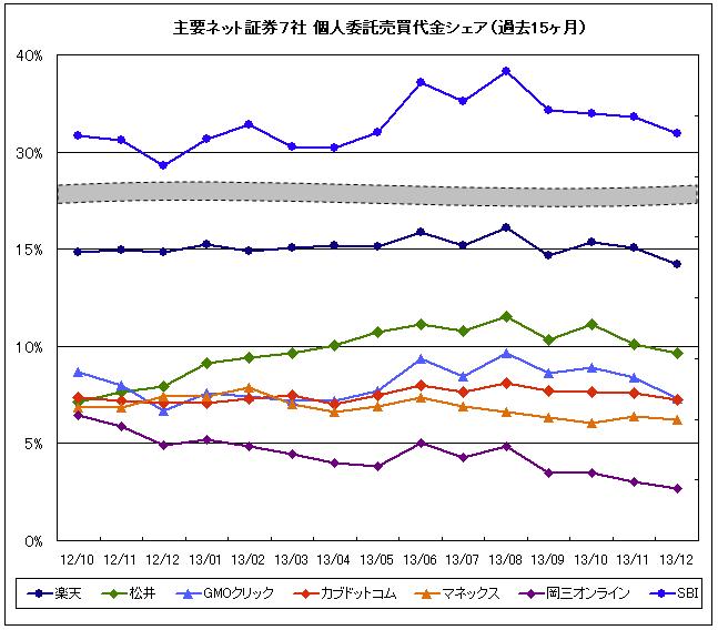 売買代金シェアグラフ2013年12月