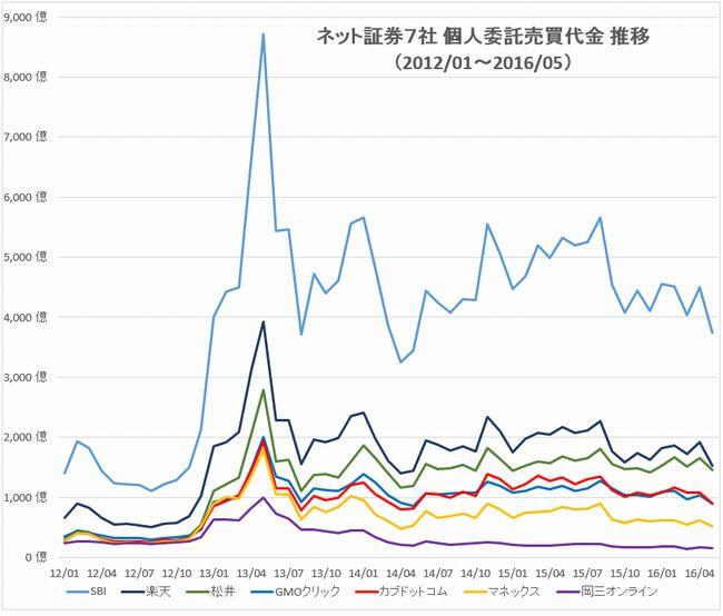 主要ネット証券7社売買代金推移グラフlong