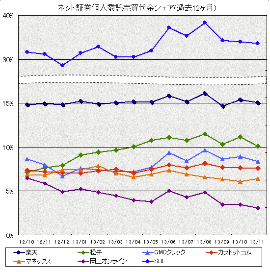 ネット証券売買代金シェア推移グラフ