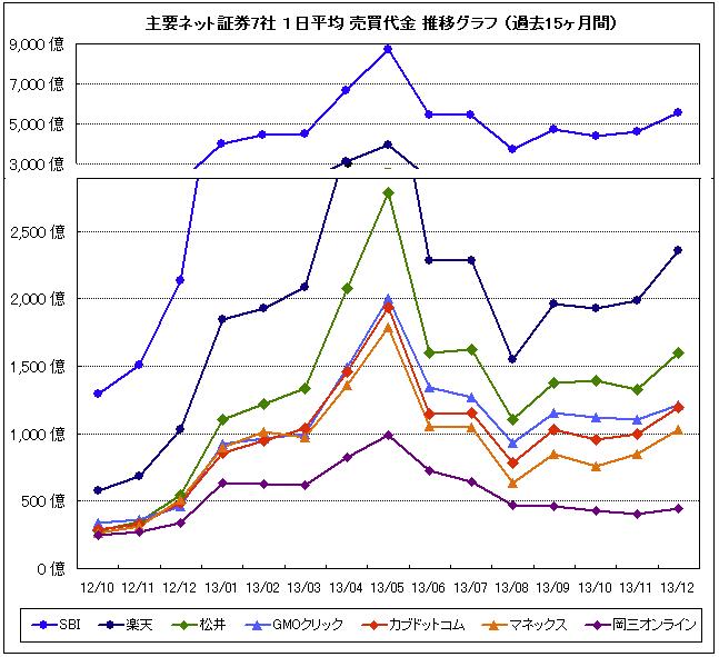 ネット証券売買代金グラフ201312
