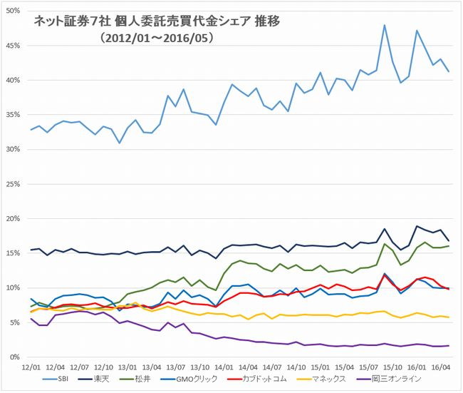 主要ネット証券7社売買代金シェア推移グラフlong