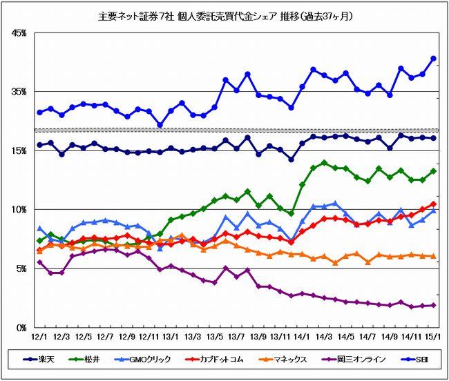 主要ネット証券7社売買代金シェア推移グラフ過去37ヶ月間