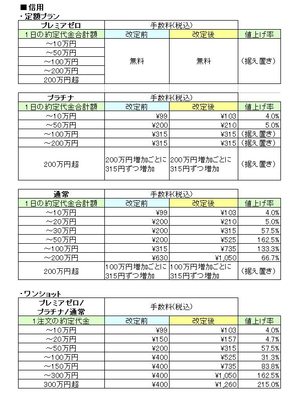 岡三オンライン証券手数料改定信用