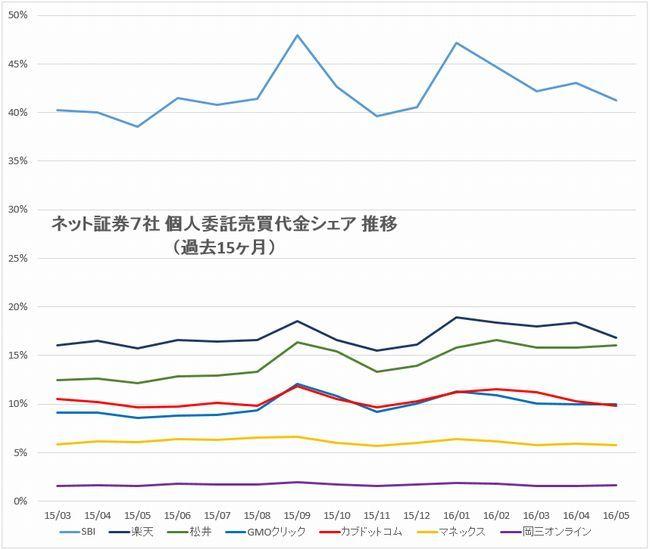 主要ネット証券7社売買代金シェア推移グラフshort