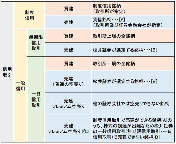 松井証券の信用取引の種類