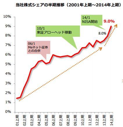 当社株式シェアの半期推移(2001年上期〜2014年上期)