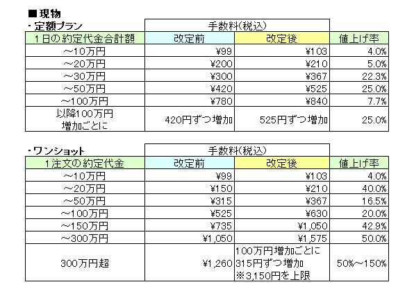 岡三オンライン証券手数料改定現物