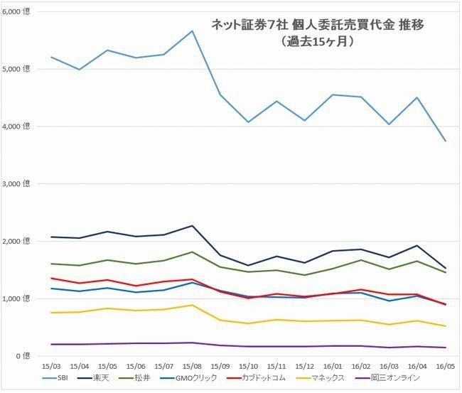 主要ネット証券7社売買代金推移グラフshort