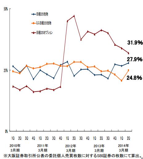 SBI証券日経平均先物シェア