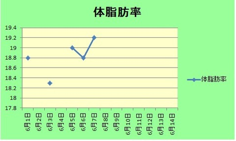 6月第一体脂肪率グラフ