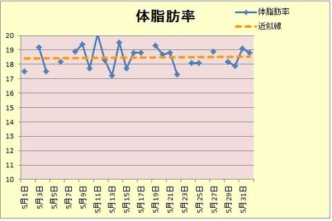 体脂肪率グラフ5.31