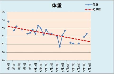 体重グラフ(5.30)
