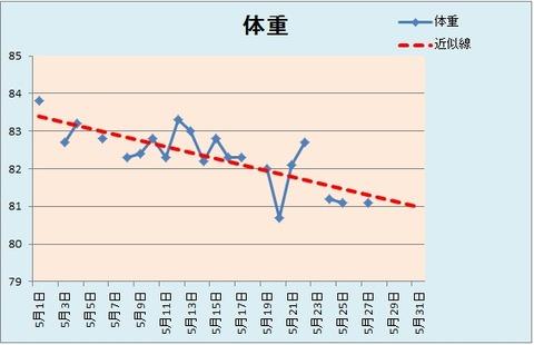 グラフ5.27
