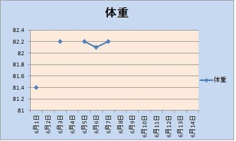6月第一グラフ