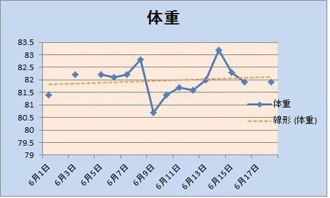 18体重グラフ