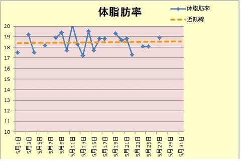 グラフ体脂肪5.27