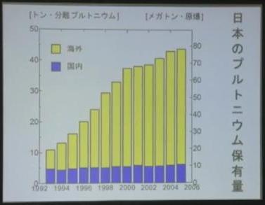 36 日本のプルトニウム保有量