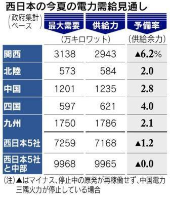 西日本の今夏の電力需給見通し