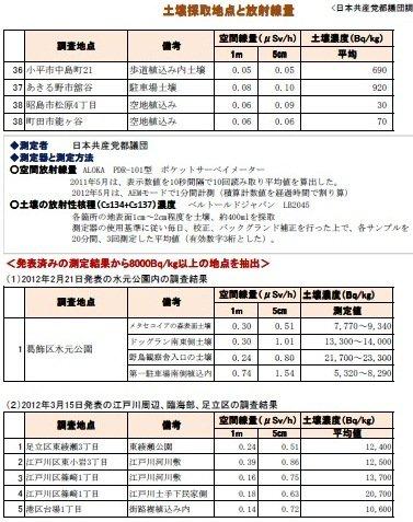 6月11日共産党調査7