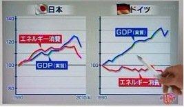 ドイツと日本のエネルギー消費量とGDPの関係グラフ