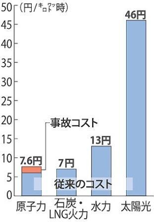 11月8日 原子力委員会の原発コスト試算