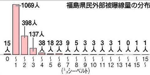 12月13日福島県民外部被曝線量の分布朝日新聞