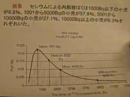 11月15日 低線量被曝リスク会合 木村真三氏資料