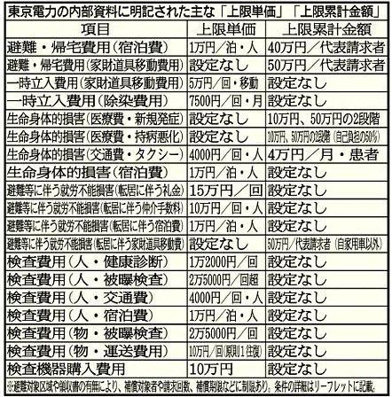 9月26日 東電賠償裏マニュアル