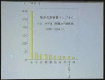 50 世界の軍事費トップ10 2008