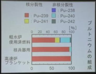 39 プルトニウムの組成 用途別