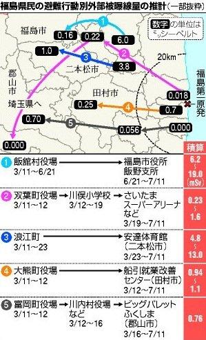 12月13日福島県民の避難行動別外部被曝線量の推計