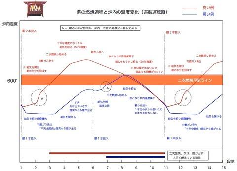 1月19日 薪ストーブ600℃越(セシウム680℃)