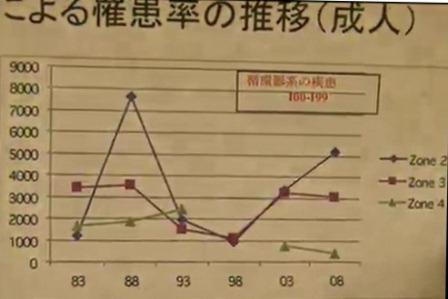 11月15日 低線量被曝リスク会合 木村真三氏 グラフ疾患数