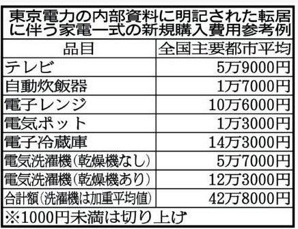 9月26日 東電賠償裏マニュアル2