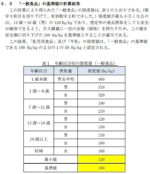 3.3 「一般食品」の基準値の計算結果