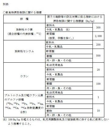 3月18日食品安全委員会
